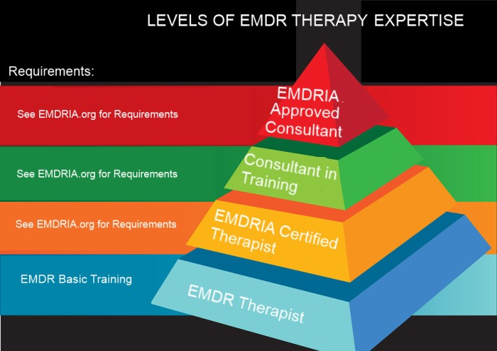 EMDR Training Center » Levels of EMDR Therapy Expertise